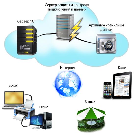 хостинг серверов кс 1 слот 5 рублей